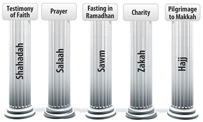 The Five Pillars of Islam | Ahle Sunnatul Jamaat